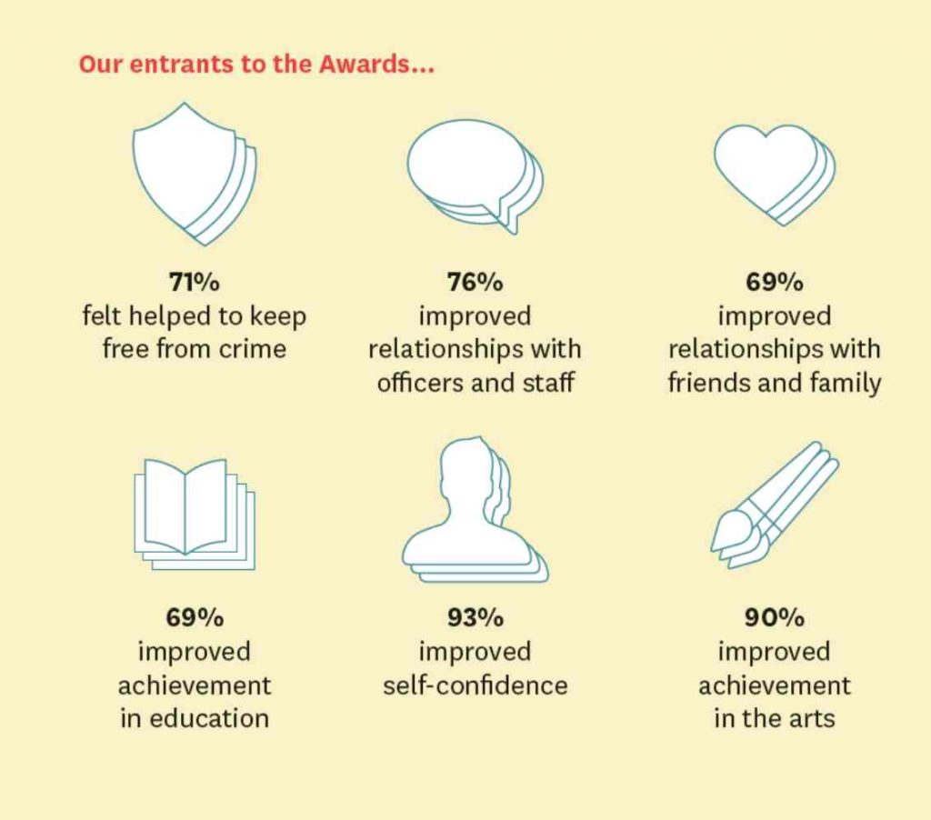 The impact of arts in prisons 2018-19
